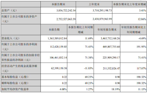 金洲管道2020年前三季度净利4.7亿增长191.95% 消耗费用下降