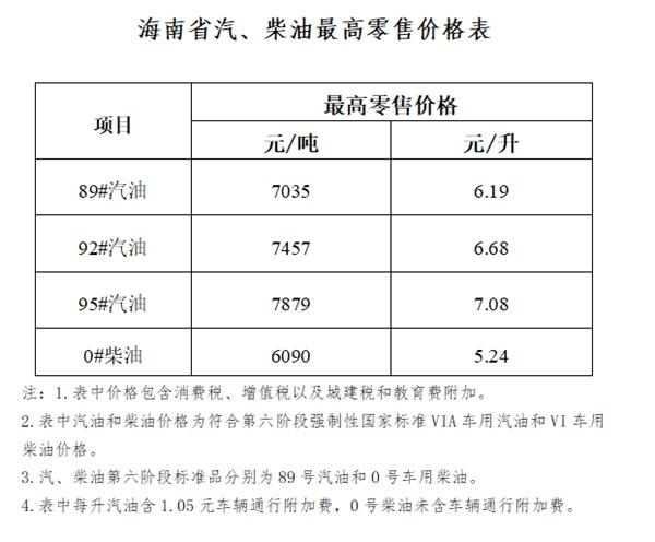 海南省成品油价格上调95号汽油7.08元/升