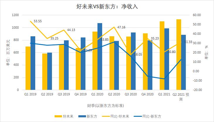 好未来VS新东方:烧钱增长和艰难盈利