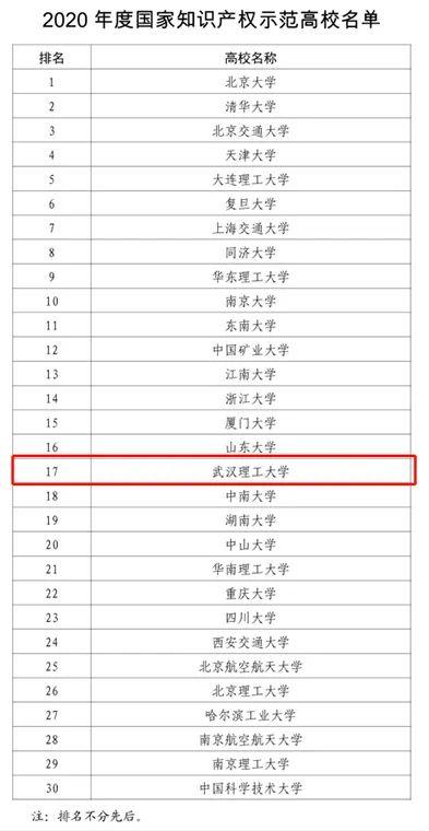 武汉理工大学被认定为首批国家知识产权示范高校图片