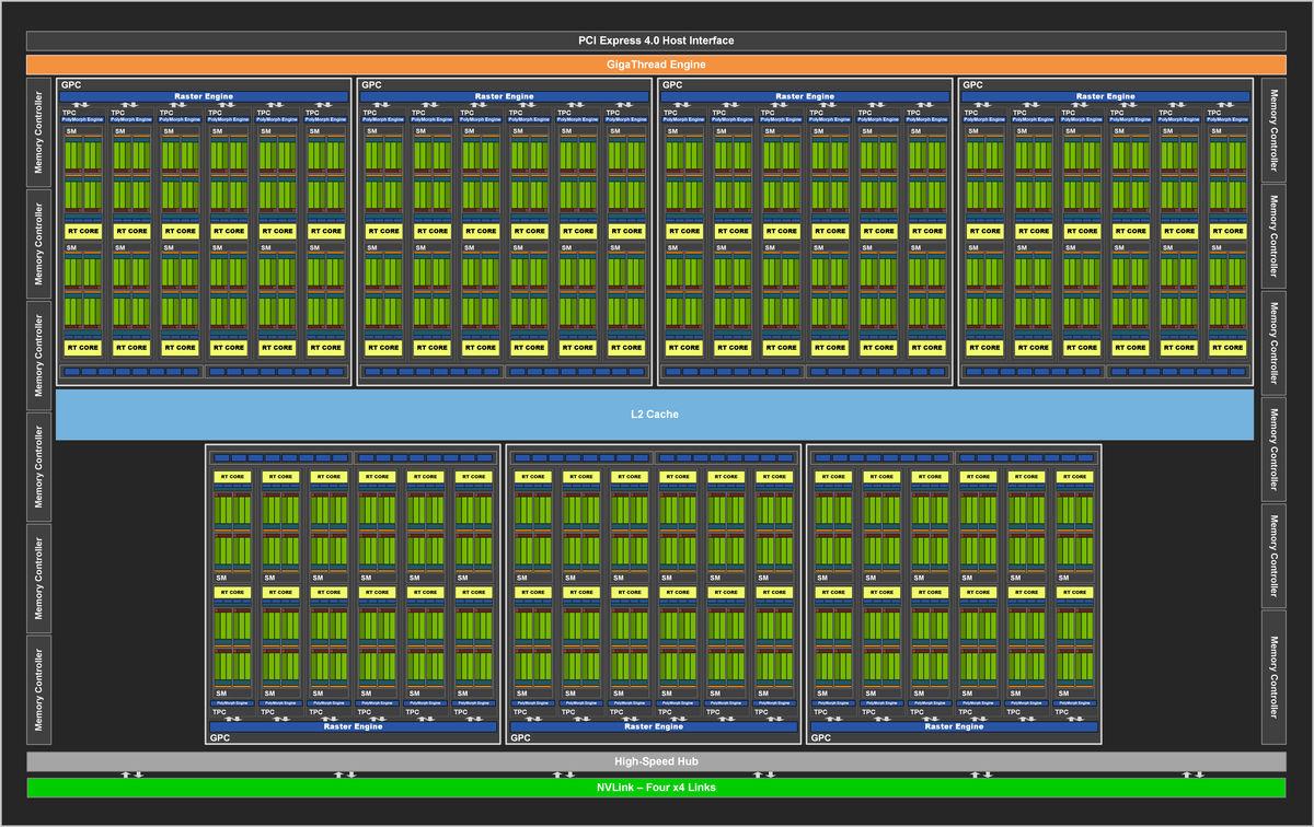 NVIDIA RTX A6000性能测试泄露, SPECviewperf比Quadro RTX 6000快11%
