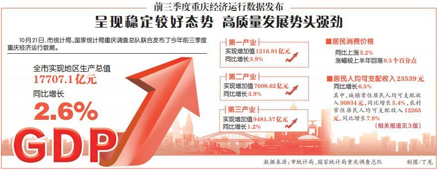 前三季度重庆经济运行数据发布 呈现稳定较好态势 高质量发展势头强劲图片