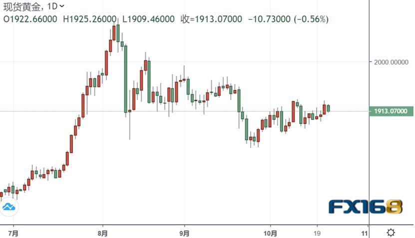 """贵金属投资晨报:市场风向又变了?金价""""高台跳水""""触及1910 两大消息令交易员不安……"""