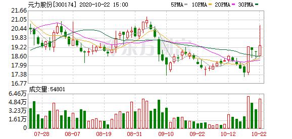 元力股份:股东袁永刚已减持875.99万股 减持计划数量已过半