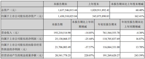 科思股份2020年前三季度净利1.19亿增长16.87% 其他收益增长