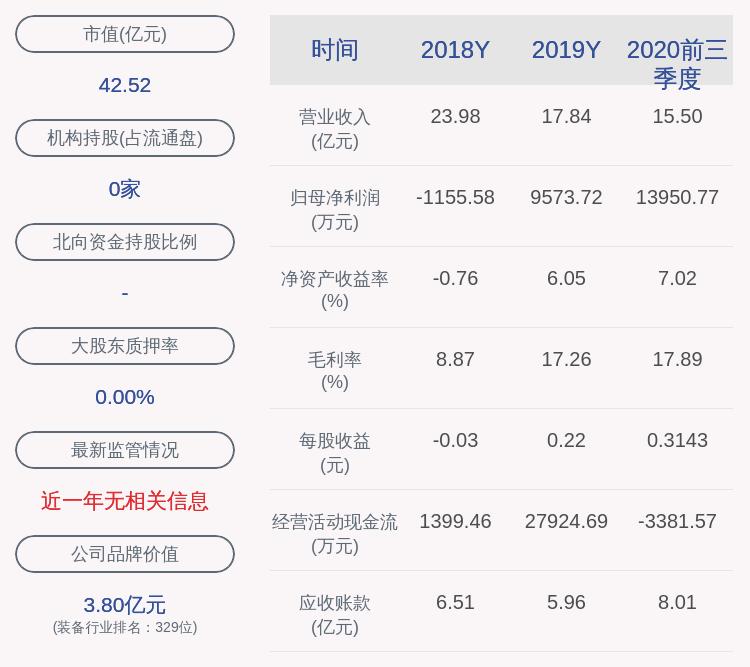 好消息!通达股份:2020年前三季度净利润约1.40亿元,同比增加76.46%
