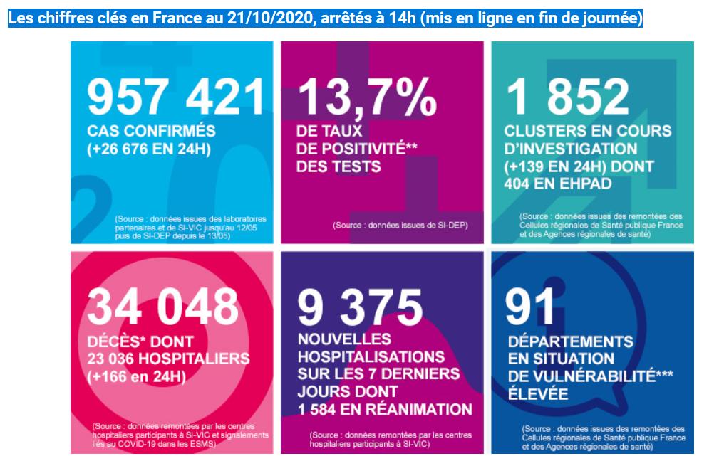 法国新增26676例新冠肺炎确诊病例 累计957421例