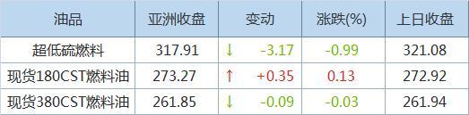 亚洲超低硫燃料油裂解价差触一个月低位 因供应忧虑缓解