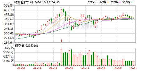 Tesla上季收入及每股盈利均胜预期 收市后股价扬4.3%