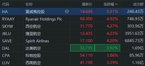 异动直击 | 航空股逆势上涨,达美航空涨4%,西南航空涨3%