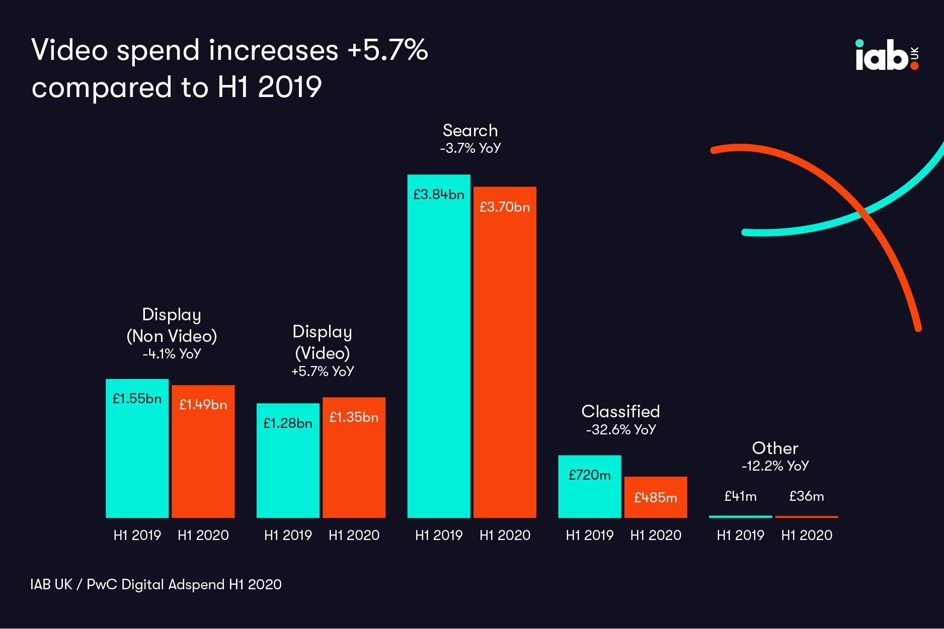IAB:2020上半年英国网络广告支出下降5%
