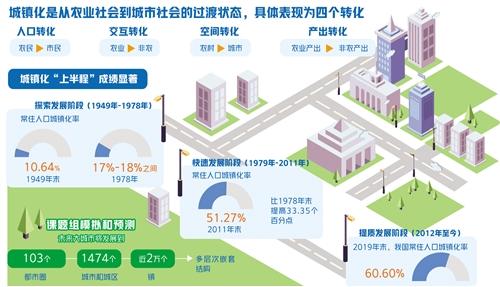 中国社科院与经济日报社共同发布《中国城市竞争力第18次报告》摘要
