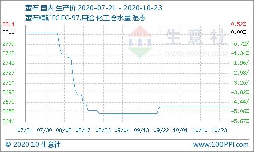 生意社:本周国内萤石价格走势暂稳(10.19-10.23)