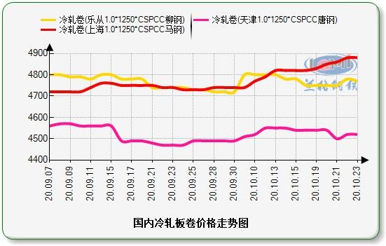 兰格冷轧板卷周盘点(10.23):冷轧价格盘整运行 部分区域成交尚可