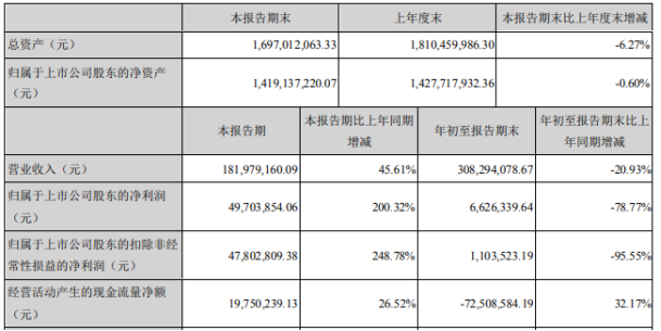 浩云科技2020年前三季度净利662.63万下滑78.77% 营业外支增长
