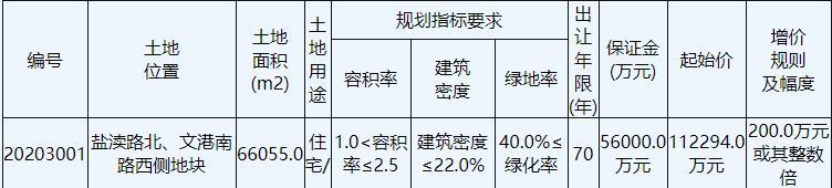 万科15.65亿元竞得盐城亭湖区1宗住宅地块 溢价率39.36%
