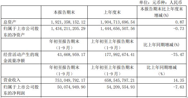 中马传动前三季度净利5007.49万下滑7.63% 客户预付货款增加