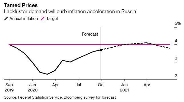 俄罗斯央行再次维持利率不变,降息要看美国大选结果?