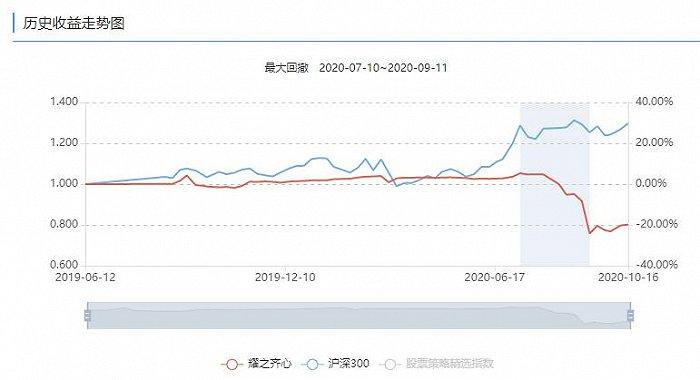 跨界炒股翻车了?耀之资产这只产品最近净值仅剩0.8