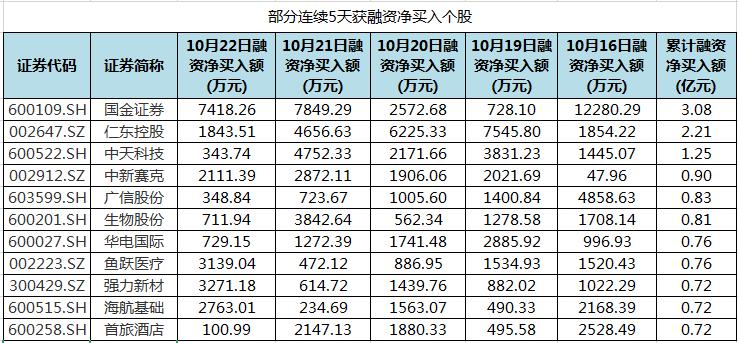 国金证券、仁东控股等股连续5天获融资净买入