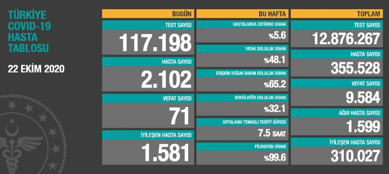 土耳其新增2102例新冠肺炎确诊病例 累计355528例