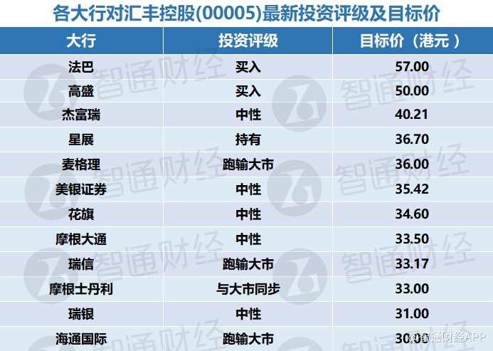 各大行对汇丰控股(00005)最新投资评级及目标价(表)
