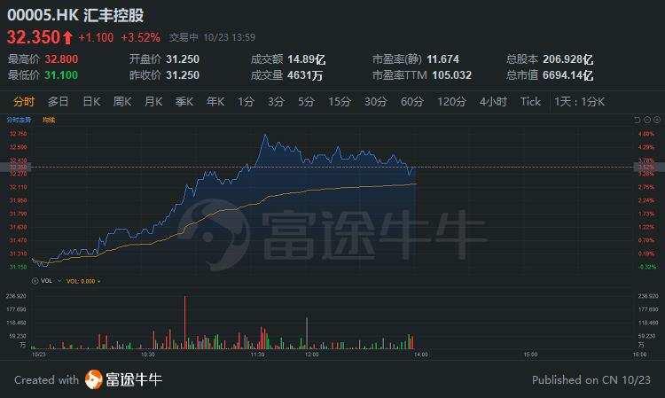 异动直击 | 汇丰控股涨超3%,自9月23日低点反弹近18%