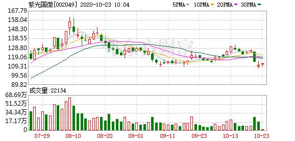 紫光国微股东户数下降3.53%,户均持股59.98万元