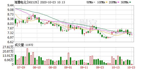 湘潭电化股东户数增加294户,户均持股11.86万元