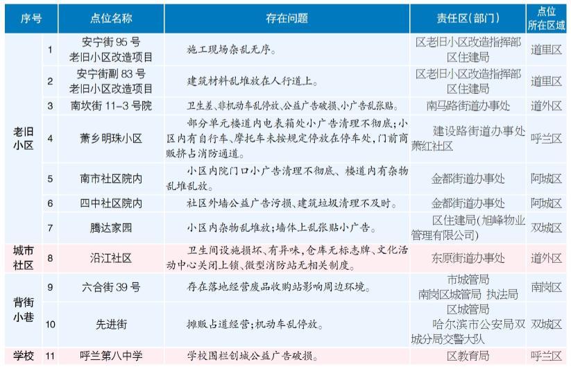 全国文明城创建工作督导检查问题曝光台(第9期)图片