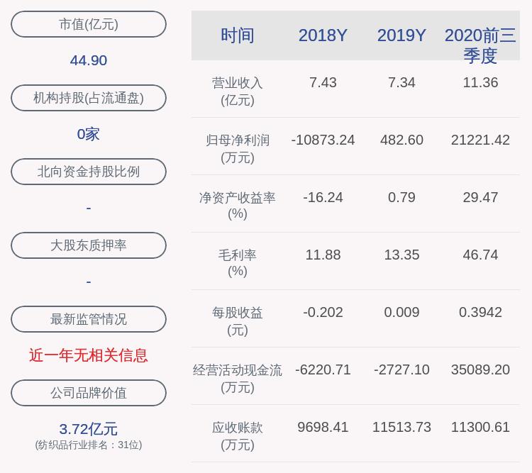 大捷!欣龙控股:2020年前三季度净利润约2.12亿元,同比增加1992.08%