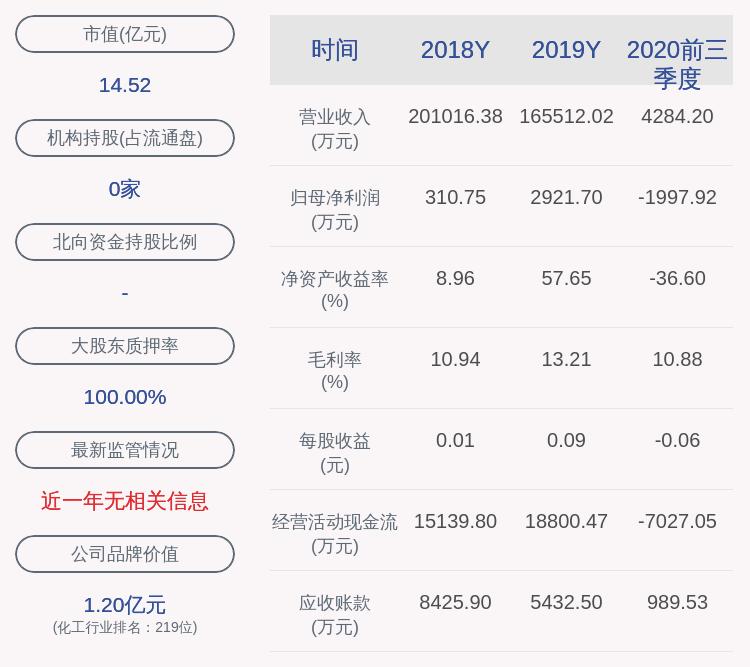 ST亚星:前三季度净利润约-1998万元,同比下降202.25%