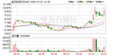 贝莱德减持金风科技(02208)约5362.06万股 每股作价约9.33港元