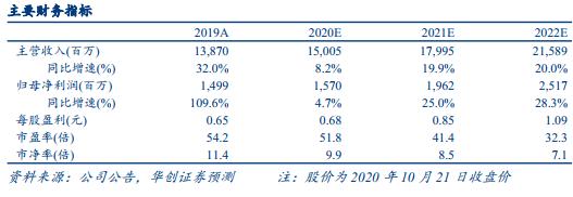 李宁(02331)Q3运营状况点评:复苏回暖加速,电商表现持续优秀