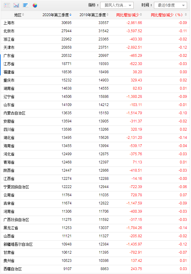 31省份前三季消费榜:上海人均超3万 8省份跑赢全国图片