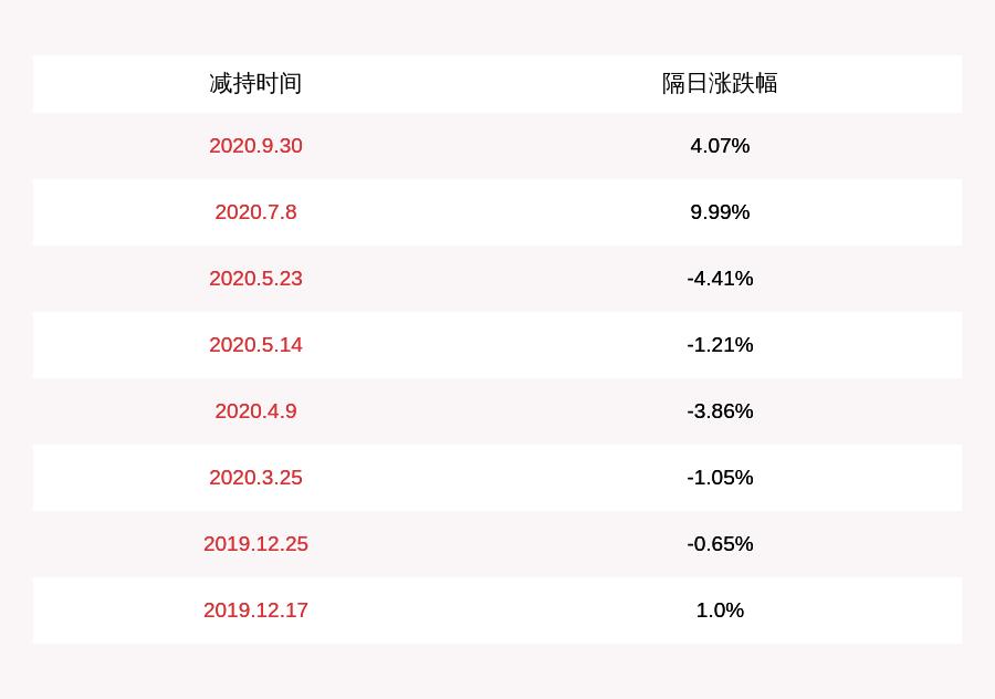 注意!盈趣科技:实控人吴凯庭拟减持不超过50万股