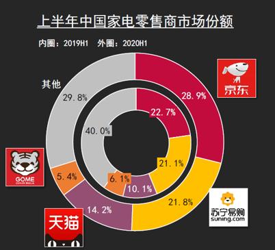 京东3C家电及快消坐稳市场头位 称规模优势将持续扩大