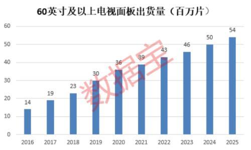 液晶面板涨价潮来了!机构预测三大公司净利翻倍(名单)