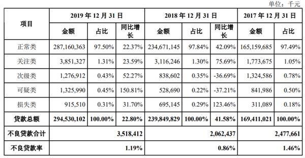 补充资本金!广州银行密集发行同业存单 评级报告称资产质量面临考验