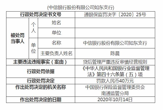 中信银行如东支行遭罚单:因贷后管理违反审慎经营规则被罚40万