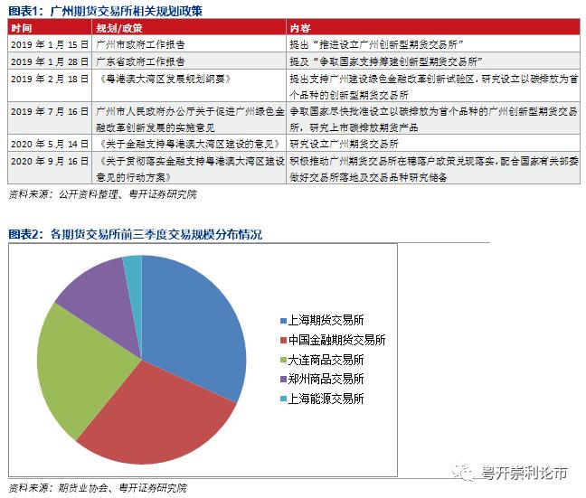 粤开策略 | 广期所设立提速,助力广州建设金融中心