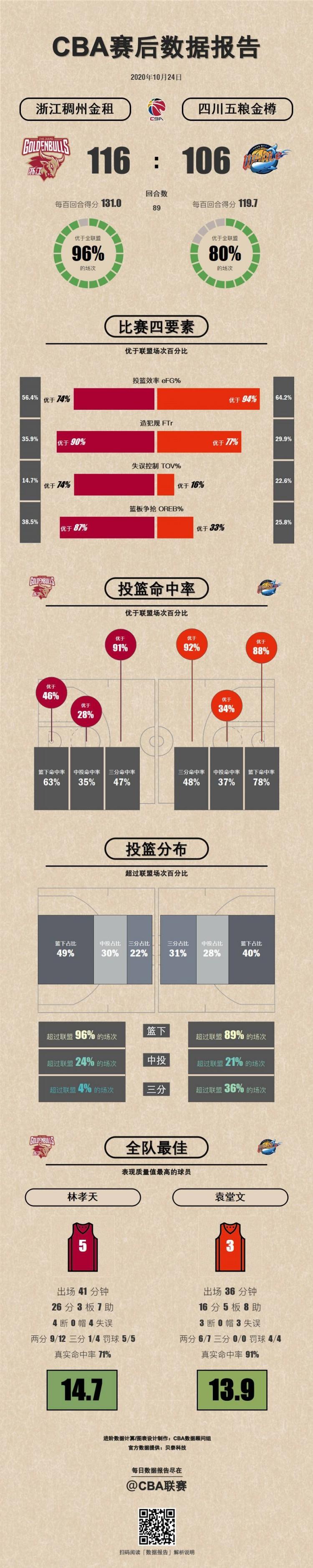 浙江VS四川数据报告 浙江在失误控制和篮板球争抢方面做得更好