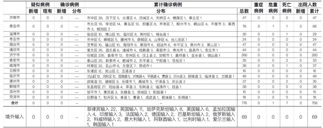 2020年10月23日0时至24时山东省新型冠状病毒肺炎疫情情况图片