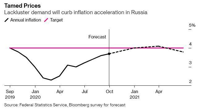 俄罗斯央行再次维持利率不变 降息要看美国大选结果?