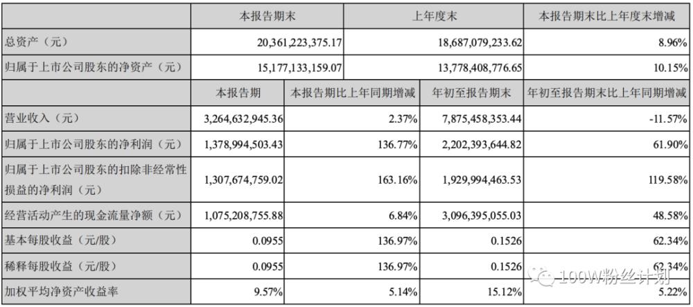【财报简评】分众传媒三季度财报