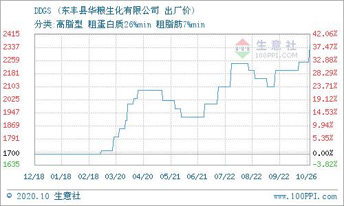 生意社:10月26日吉林东丰DDGS产销动态