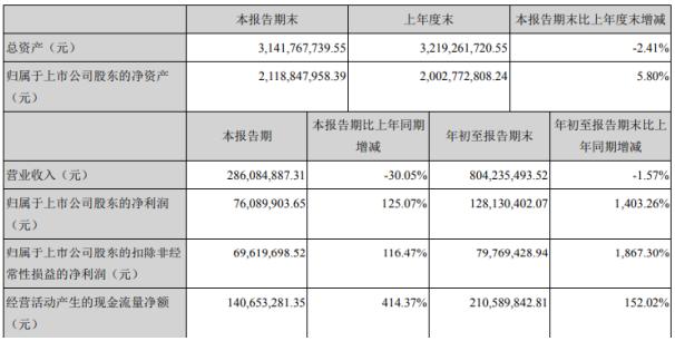 深南电A2020年前三季度净利1.28亿增长1403.26% 投资收益同比增长