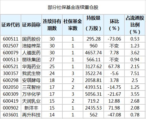 社保基金连续4个季度以上持有53股 最长已持有30个季度