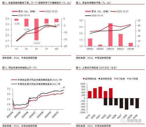中信证券明明:利率顶部明确 关注交易性机会
