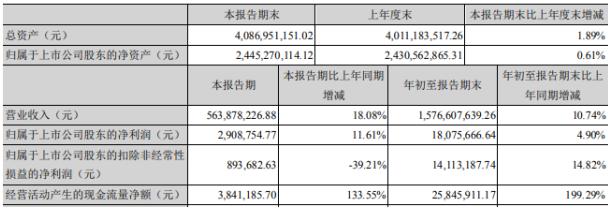 巨力索具2020年前三季度净利1807.57万增长4.9% 投资收益增长